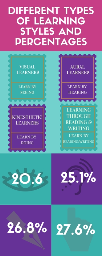 Learning Style and Percentages