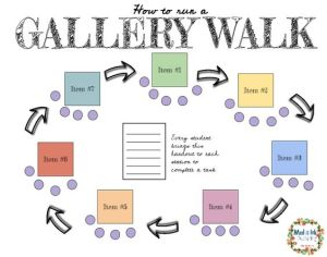 Gallery Walk : Learning By Moving Around
